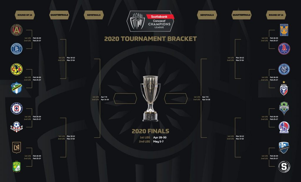 CONCACAF สมาพันธ์ฟุตบอล